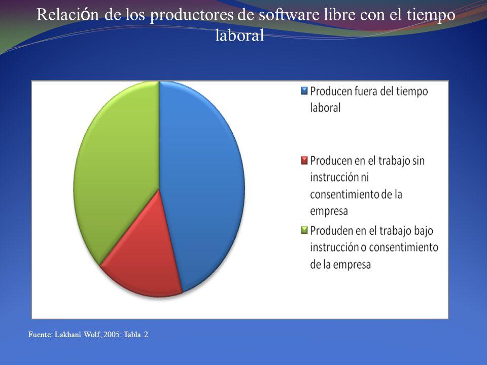 Razones consumatorias para contribuir en el desarrollo de software libre (Respuestas m ú ltiples, en t é rminos porcentuales) Fuente: Elaboraci ó n propia en base a datos de Lakhani y Wolf, 2005: Tabla 6.