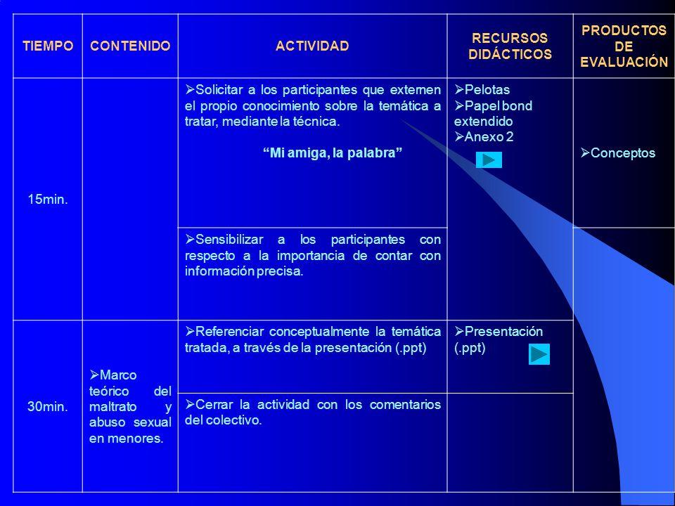 TIEMPOCONTENIDOACTIVIDAD RECURSOS DIDÁCTICOS PRODUCTOS DE EVALUACIÓN 50min.