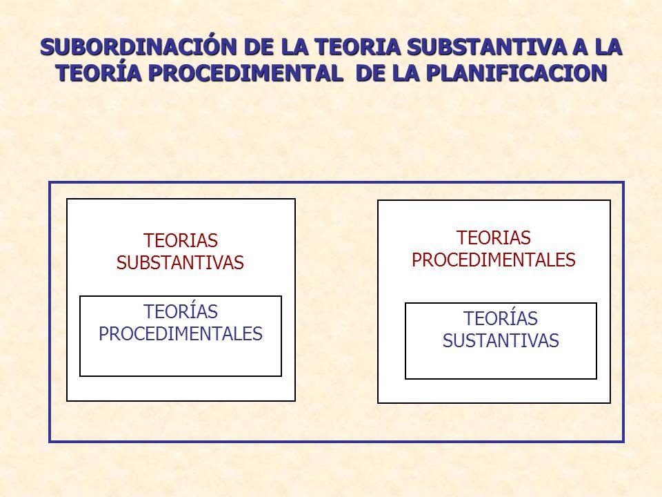 FUNCIONES BASICAS DE LA PLANIFICACION 1)ANTICIPACION Y CONSTRUCCION DEL FUTURO 2)COORDINACION DE LAS INTERVENCIONES PUBLICAS Y PRIVADAS 3)EVALUACION Y RETROALIMENTACION DE LAS INTERVENCIONES PUBLICAS Y PRIVADAS