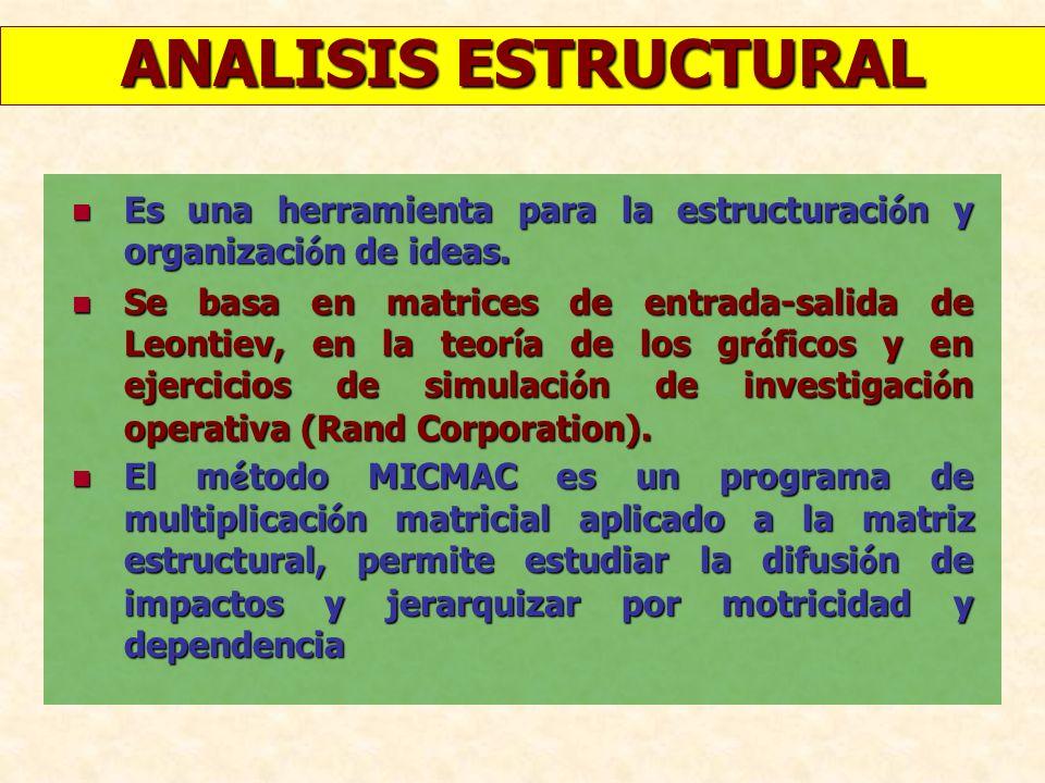 ANALISIS ESTRUCTURAL IDENTIFICACION DE LAS VARIABLES LOCALIZAR LAS RELACIONES RELACIONES DIRECTAS DIRECTAS BUSQUEDAVARIABLESCLAVES MICMAC 69 45 SUBSISTEMAS6 * CIENCIA, TECNOLOGIA, EDUCACION * SILVOAGROPECUARIO * SERVICIOS * ACTIVIDADES Y RECURSOS HIDRICOS * DEMOGRAFIA Y TERRITORIO *ACTIVIDADES PRODUCTIVAS DE SERVICIO PREGUNTASPROSPECTIVAS TALLER EXPERTOS RELACIONESINDIRECTAS SECTORES 17