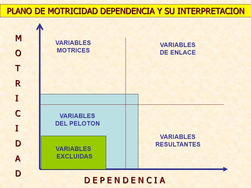 GRAFICO DE RELACIONES DIRECTAS DEPENDENCIA INFLUENCIA I II III IV