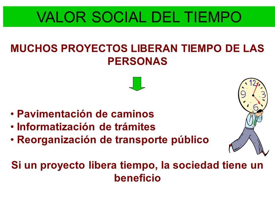 VALOR SOCIAL DEL TIEMPO El TIEMPO LIBERADO PUEDE SER DEDICADO A: Trabajo Ocio (entretenimiento) Reciben valores distintos