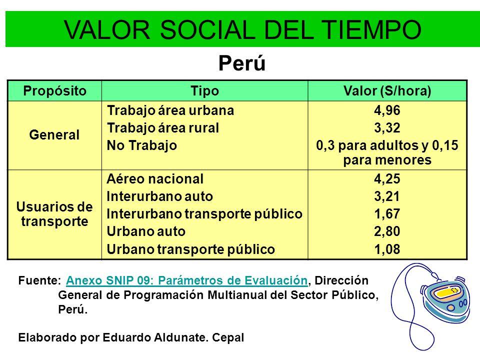VALOR SOCIAL DEL TIEMPO Chile Elaborado por Eduardo Aldunate.