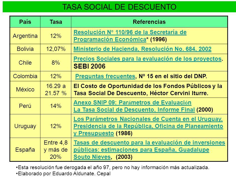 PRECIO SOCIAL MANO DE OBRA No se trata de un servicio homogéneo: Se calcula por tipo de mano de obra.