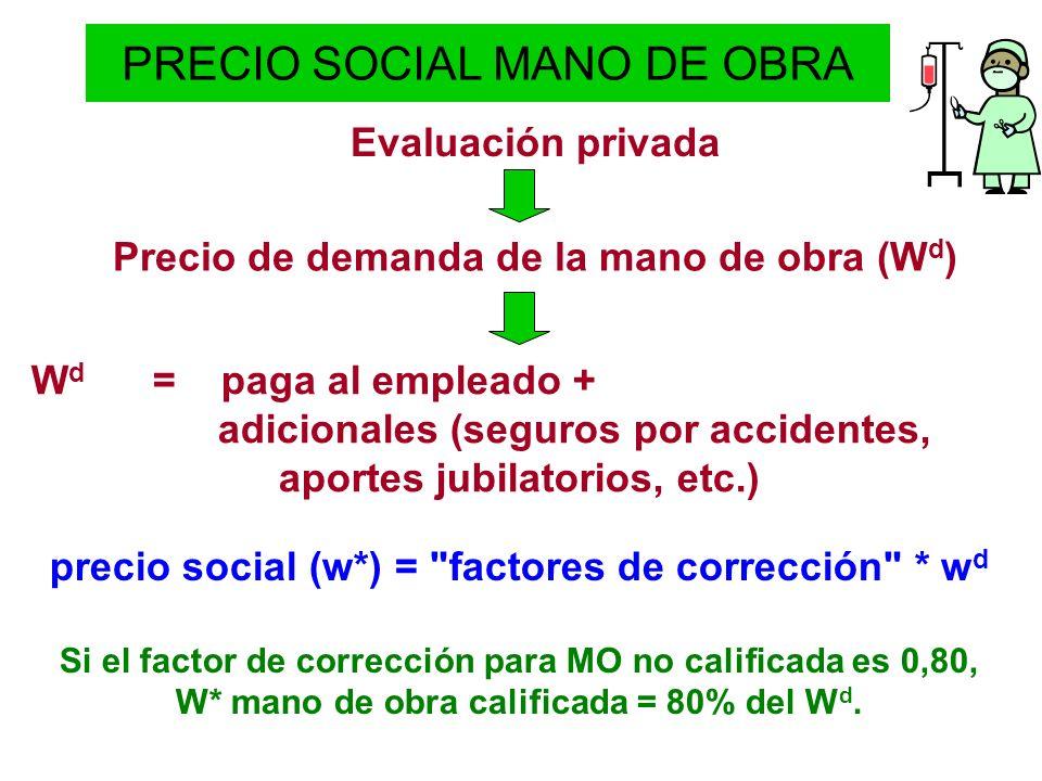 PRECIO SOCIAL MANO DE OBRA Motivos por los cuales el w* wd: Impuestos al trabajo, Desempleo, Externalidades debidas al desempleo, Disconformidad con el nivel de aportes laborales