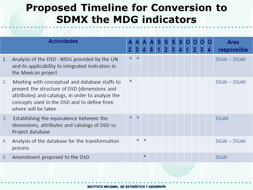 Proposed Timeline for Conversion to SDMX the MDG indicators Actividades A2A2 A3A3 A4A4 A5A5 S1S1 S2S2 S3S3 S4S4 O1O1 O2O2 O3O3 O4O4 Area responsible 6.Generating of a SQLServer scheme database and migrate data from Access, or agreement the access if there is a copy ** DGAI-DGAII 7.Generating a SQL query to the database to obtain the specific information for the required flow * DGAI 8.Loading the modified DSD and the query to the Mapping Assistant and make appropriate correlations, saving it with its stream identifier ** DGAI 9.Run the flow and validate the data against the original data file, and make corrections where necessary **** DGAI - DGAII 10.Plenary meeting with conceptual staff in order to present them the results *** DGAI 11.