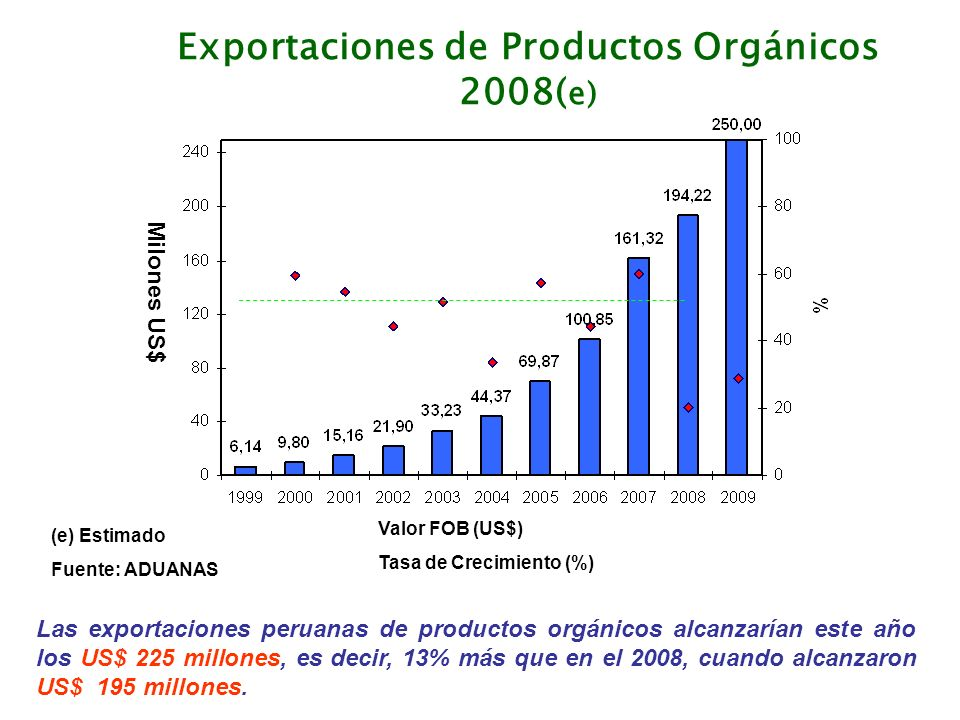 Source: Fibl – 2007 Research Institute of Organic Agriculture Mercado orgánico (Millones de consumidores) NORTH AMERICA EUROPEEAST ASIASOUTH ASIA