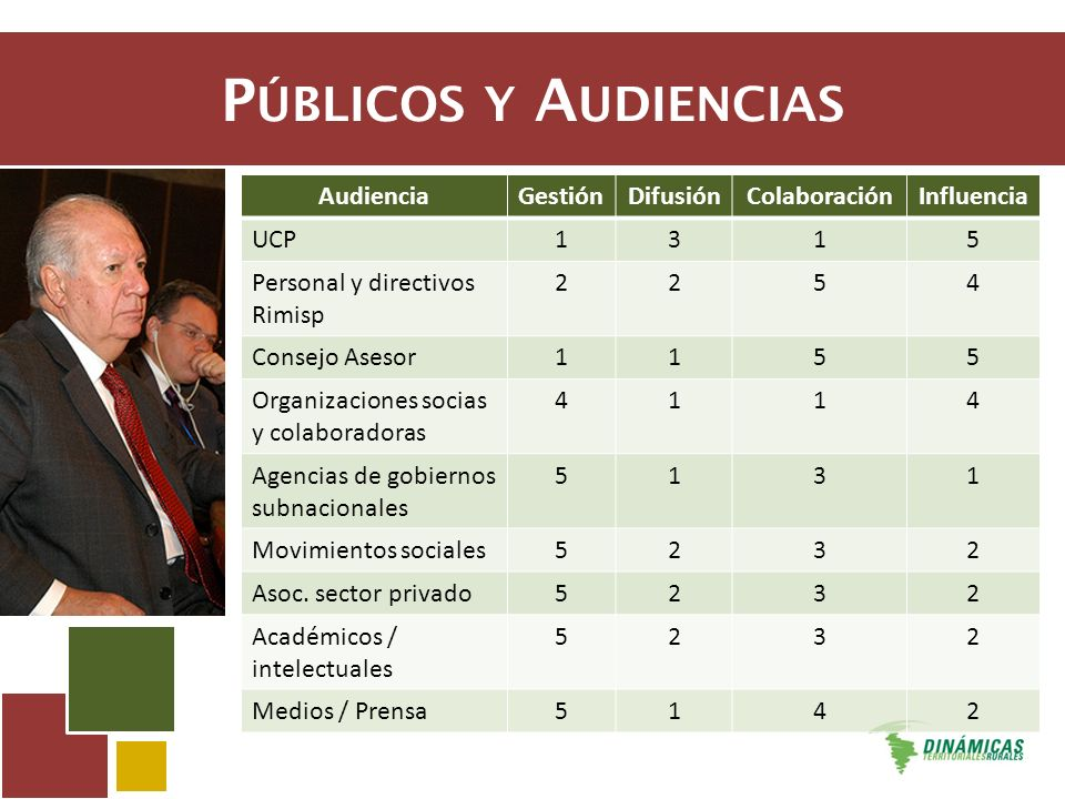 A CTIVIDADES AudienciaDimensiónMaterialCanalResultados -Socios -Gob.