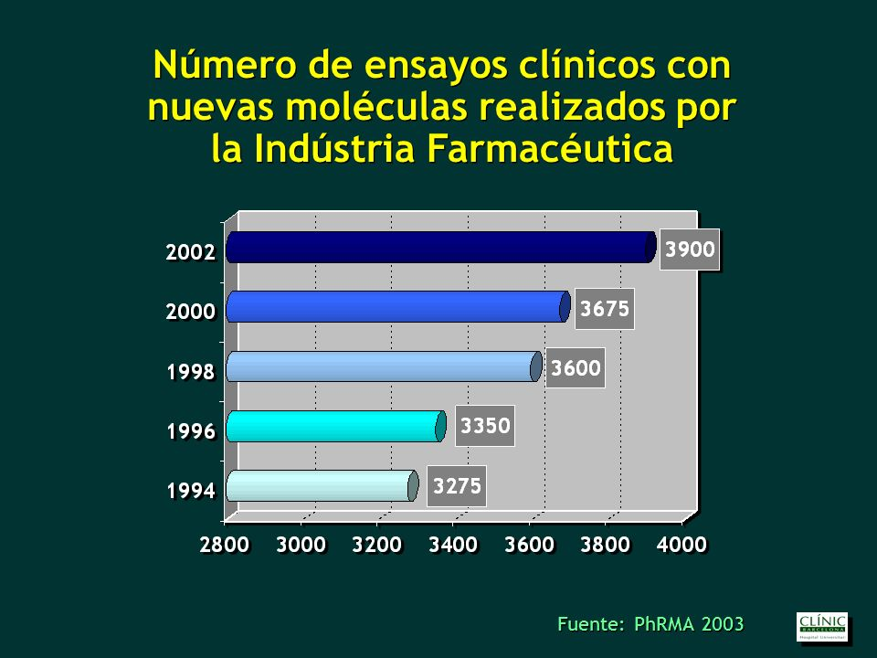 Número de nuevas moléculas aprobadas por la FDA Número de nuevas moléculas aprobadas por la FDA Fuente: PhRMA 2003