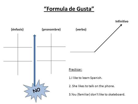 """Formula de Gusta"" Infinitivo (énfasis)(pronombre)(verbo) NO Practicar: 1.I like to learn Spanish. 2. She likes to talk on the phone. 3.You (familiar)"