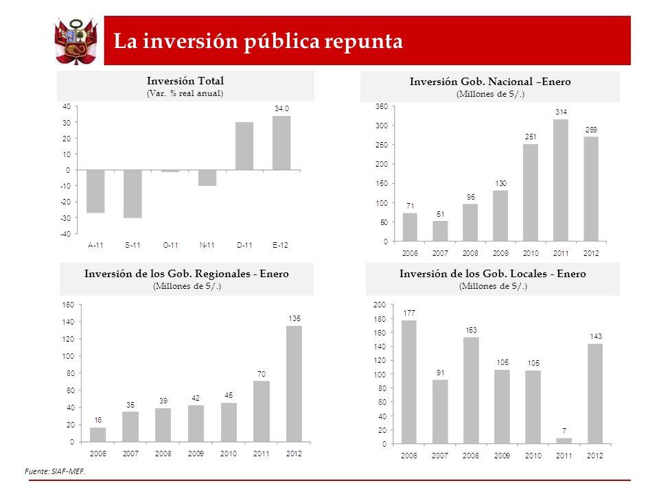 PBI per cápita: Tendencia creciente PBI Per Capita (US$ del 2011) Media móvil 3 años Actual 5 904 5 290 28 Fuente: BCRP.