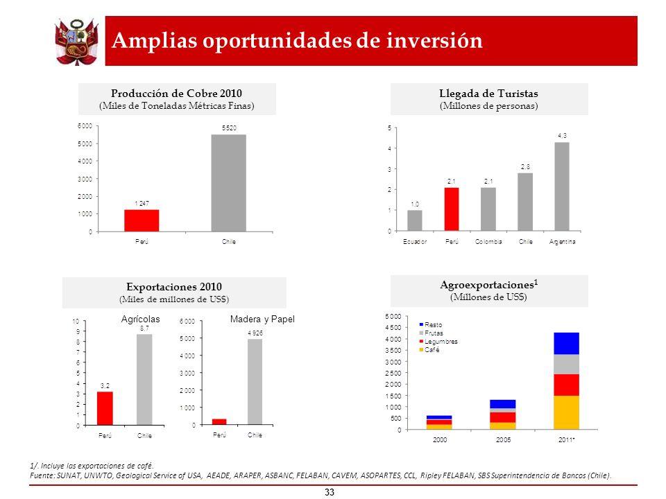 Amplias oportunidades de inversión 34 Fuente: SUNAT, UNWTO, Geological Service of USA, AEADE, ARAPER, ASBANC, FELABAN, CAVEM, ASOPARTES, CCL, Ripley FELABAN, SBS Superintendencia de Bancos (Chile).