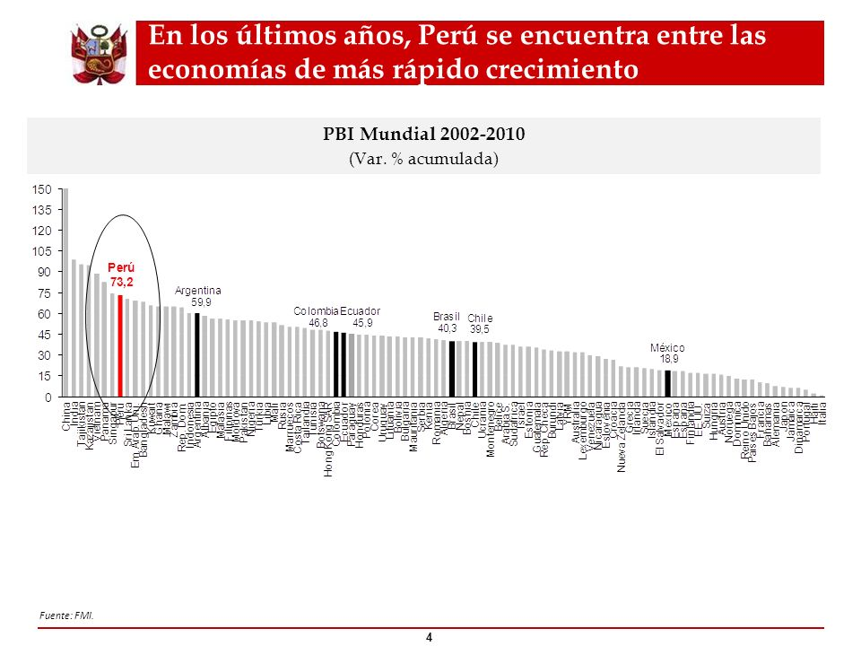 Perú logró tener la inflación más baja en la región entre el 2002 y 2011 5 Fuente: FMI, Bloomberg.