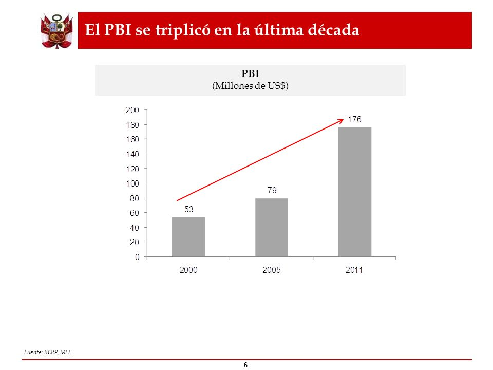 El Perú creció cerca de 7% en el 2011 y se mantendrá como una economía líder en la región 7 América Latina: PBI 2011 (Var % anual) Fuente: MEF, FMI, Consenso analistas.
