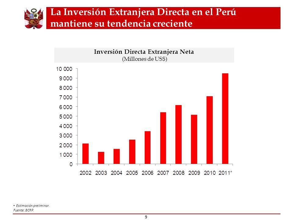 Expansión del consumo por todo el Perú 10 Presencia de Tiendas de Retail 20012011