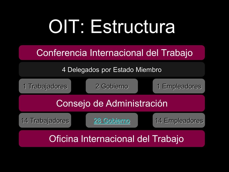 Actividad normativa - Adopción de normas internacionales (NIT) - Supervisión sobre los Estados Miembros Cooperación técnica - Promoción de las NIT - Mejoramiento de las condiciones de vida y empleo Investigación e información Acción de la OIT