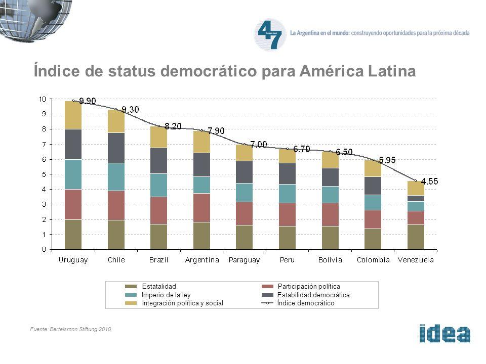 Índice de status de mercado para América Latina Fuente: Bertelsmnn Stiftung 2010