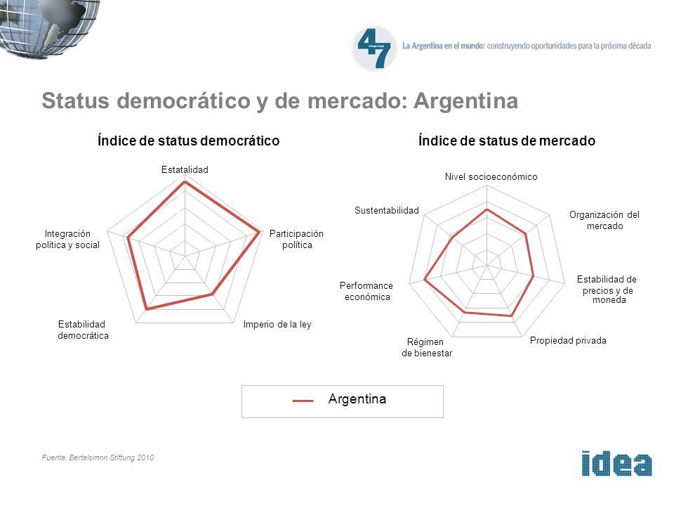 Status democrático y de mercado: Argentina Fuente: Bertelsmnn Stiftung 2010 Capacidad para corregir el rumbo Eficiencia de recursos Cooperación internacional Construcción de consenso