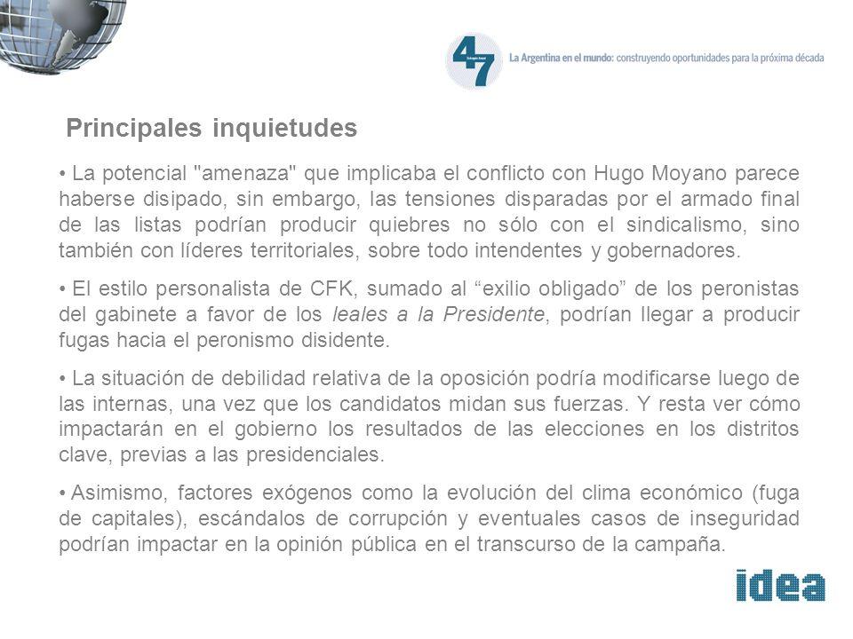 Evolución de la imagen de CFK Fuente: Poliarquía Consultores.