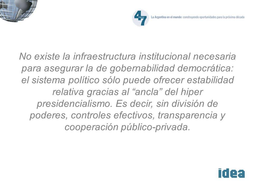 Argentina: Evolución de los indicadores de Gobernabilidad Fuente: Kaufmann D., A.