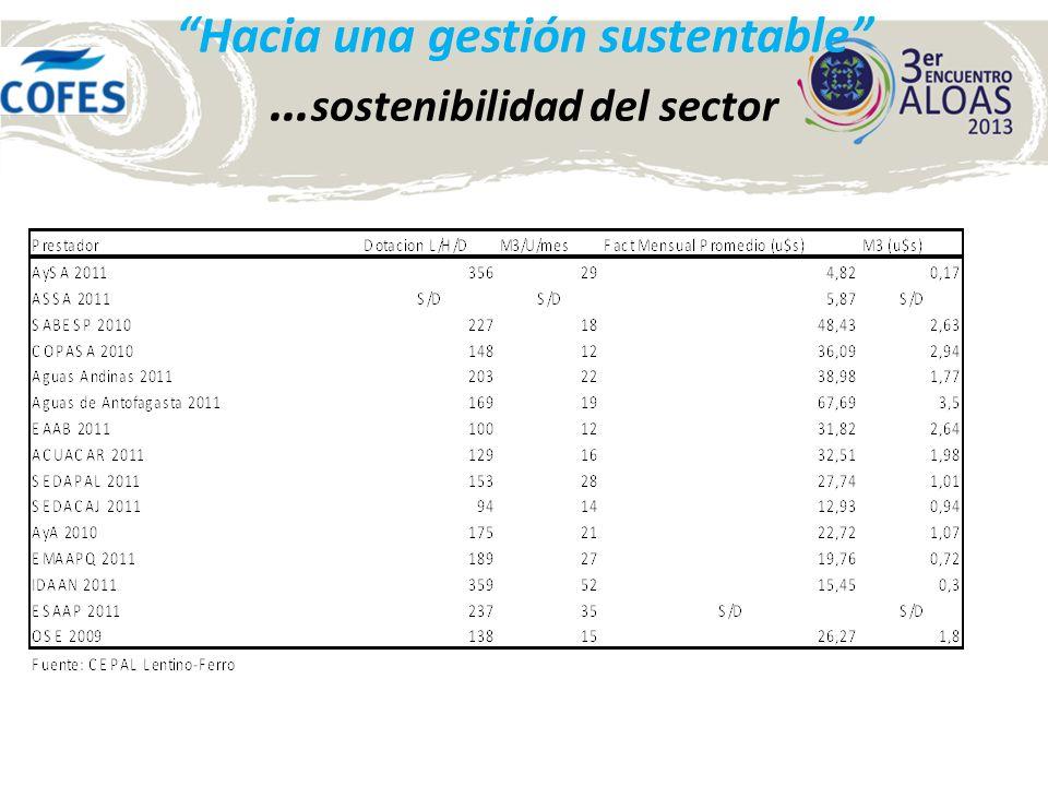 Las acciones para su cumplimiento El valor del m 3 en Argentina representa menos del 1,5% del ingreso familiar medio para un consumo promedio de 30m 3 /mes, siendo en consecuencia de muy baja incidencia en la economía familiar y menos de la mitad del precio del m 3 que en los demás países de la región.