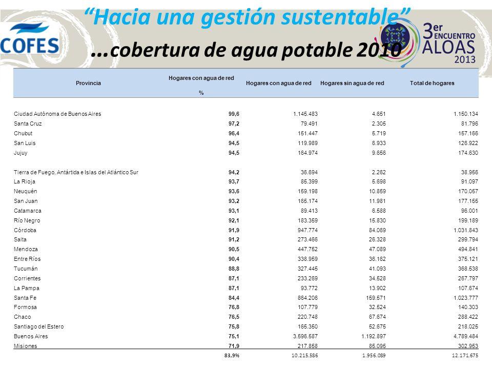 Hacia una gestión sustentable … cobertura de cloacas 2010 Provincia Hogares con desagüe cloacal Hogares con desagüe a cloacaHogares sin desagüe a cloacaTotal de hogares % Ciudad Autónoma de Buenos Aires98,21.128.92021.2141.150.134 Tierra de Fuego, Antártida e Islas del Atlántico Sur89,334.7694.18738.956 Santa Cruz82,467.42314.37381.796 Chubut77,7122.12135.045157.166 Neuquén72,1122.66047.397170.057 Entre Ríos69,8261.923113.198375.121 Mendoza63,1312.446182.395494.841 Salta62,1186.151113.643299.794 Río Negro61,1121.67777.512199.189 Jujuy60,8106.19468.436174.630 San Luis60,276.40750.515126.922 La Pampa5963.57244.102107.674 Corrientes53,4142.966124.831267.797 La Rioja51,146.56944.52891.097 Santa Fe50,3514.822508.9551.023.777 Buenos Aires47,62.278.6092.510.8754.789.484 Tucumán46,6171.573196.965368.538 Catamarca44,442.64353.35896.001 Córdoba38,3395.433636.4101.031.843 Formosa31,544.12996.174140.303 San Juan29,552.253124.902177.155 Chaco26,476.107212.315288.422 Santiago del Estero21,947.704170.321218.025 Misiones18,656.283246.670302.953 Total 53,26.473.3545.698.32112.171.675