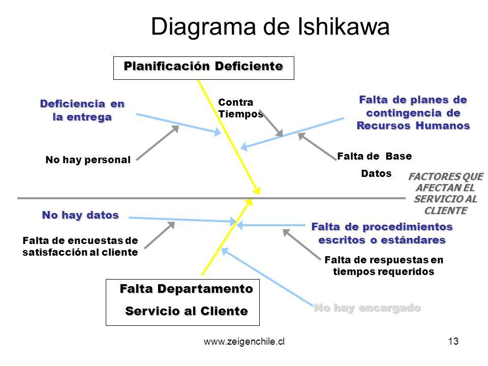 www.zeigenchile.cl14 Interpretación del Diagrama El encargado de la reunión debe registrar las ideas aportadas por los participantes.