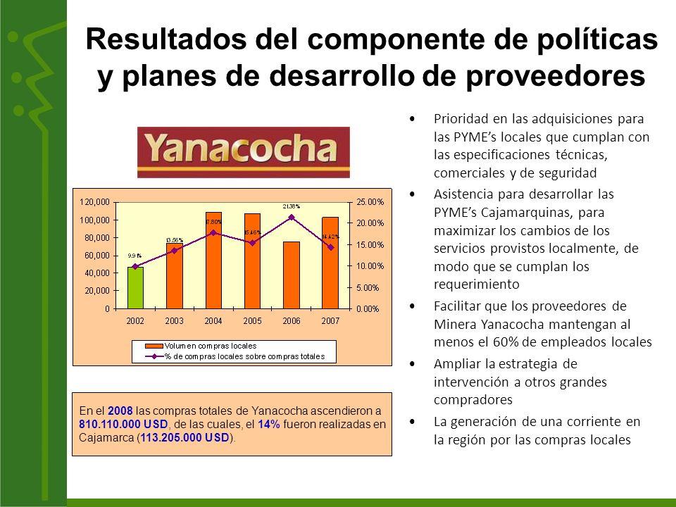 Las empresas atendidas por el Proyecto al 2009 Gran Comprador Número de Empresas Minera Yanacocha Directos84 157 Indirectos50 Aramark Perú17 Transportes Línea 6 Gloria SA15 Municipalidad Provincial de Cajamarca 2 Gobierno Regional12 Gold Fields14 TOTAL EMPRESAS ATENDIDAS200