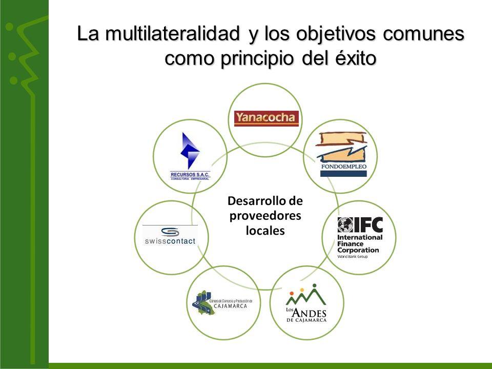Proyecto Competitividad de MiPyMEs Consolidando el Desarrollo del Destino CTN (Circuito Turístico Nororiental) LA LIBERTADCAJAMARCA Banco Interamericano de Desarrollo LAMBAYEQUE AMAZONAS
