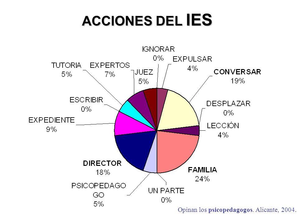 ACCIONES DEL IES Opinan los psicopedagogos. Alicante, 2004.