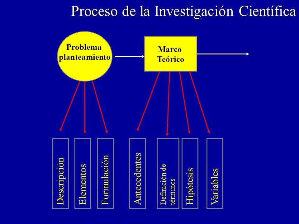 Metodología Informe Procesamiento de datos Población y muestra Recolección de datos Tabulación Codificación Proceso de la Investigación Científica