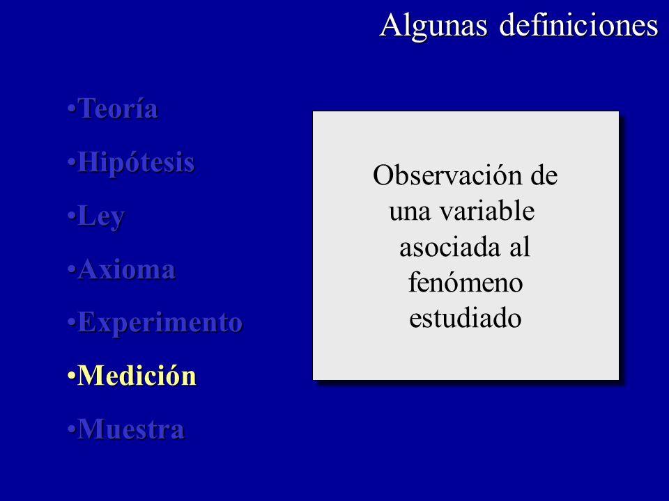 Algunas definiciones Porción representativa del universo de estudio Porción representativa del universo de estudio TeoríaTeoría HipótesisHipótesis LeyLey AxiomaAxioma ExperimentoExperimento MediciónMedición MuestraMuestra