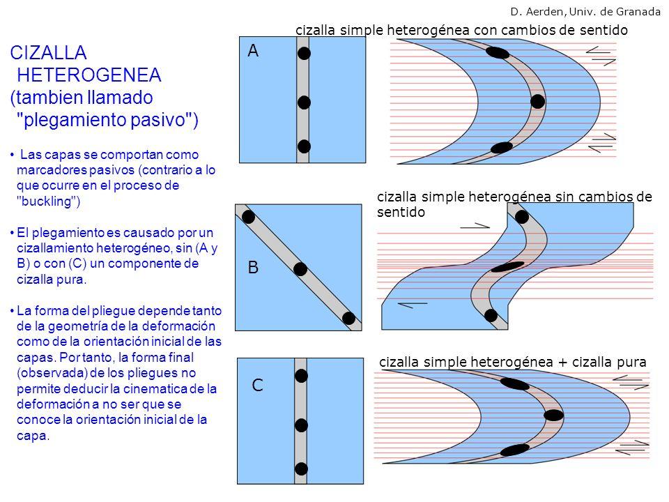 RELACIÓN ENTRE PLIEGUES Y FOLIACIÓN TECTONICA ¿Cual es el significado mecanico de foliaciones que se desarrollan durante plegamientos.