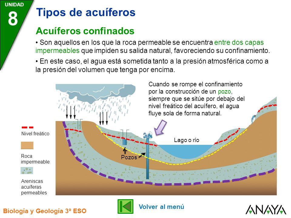 UNIDAD 8 Tipos de acuíferos Biología y Geología 3º ESO Acuíferos colgados Lago o río Pozos Roca impermeable Areniscas acuíferas permeables Nivel freático Son acuíferos que se sitúan por encima del acuífero principal debido a la presencia de capas impermeables en posición superior respecto del nivel freático principal.