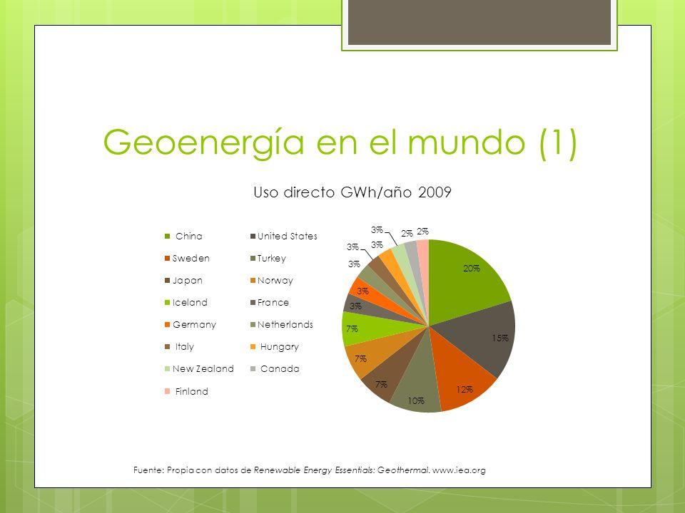 Geoenergía en el mundo (2) Fuente: Propia con datos de Renewable Energy Essentials: Geothermal.