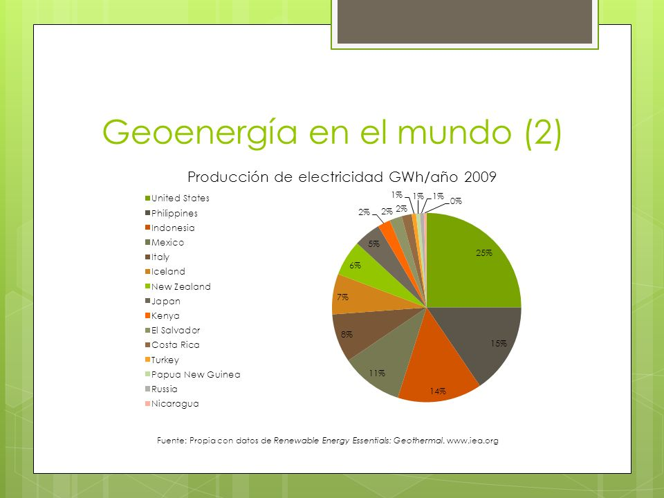 Costos Fuente: Renewable Energy Essentials: Geothermal. www.iea.org