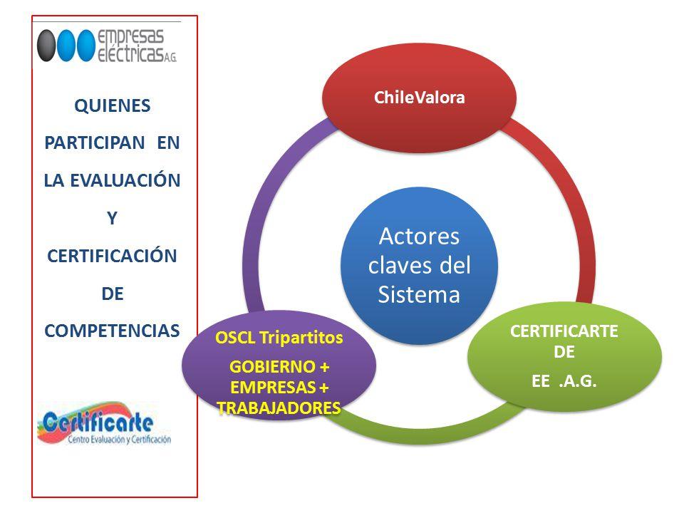 Objetivo del Sistema Nacional de Competencias Laborales CHILE VALORA Reconocer formalmente las competencias laborales de las personas, independiente de la forma en que hayan sido adquiridas y de si tienen o no un título o grado académico.