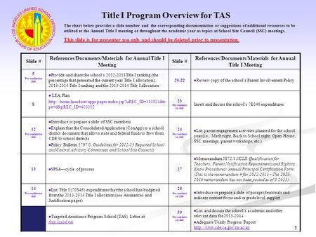 1 Title I Program Overview for TAS Slide # References/Documents/Materials for Annual Title I Meeting Slide # References/Documents/Materials for Annual.