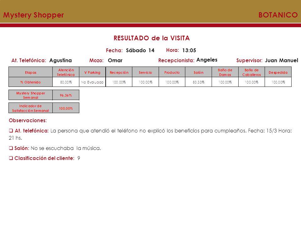 MYSTERY SHOPPER Acumulado Mystery Shopper BOTANICO