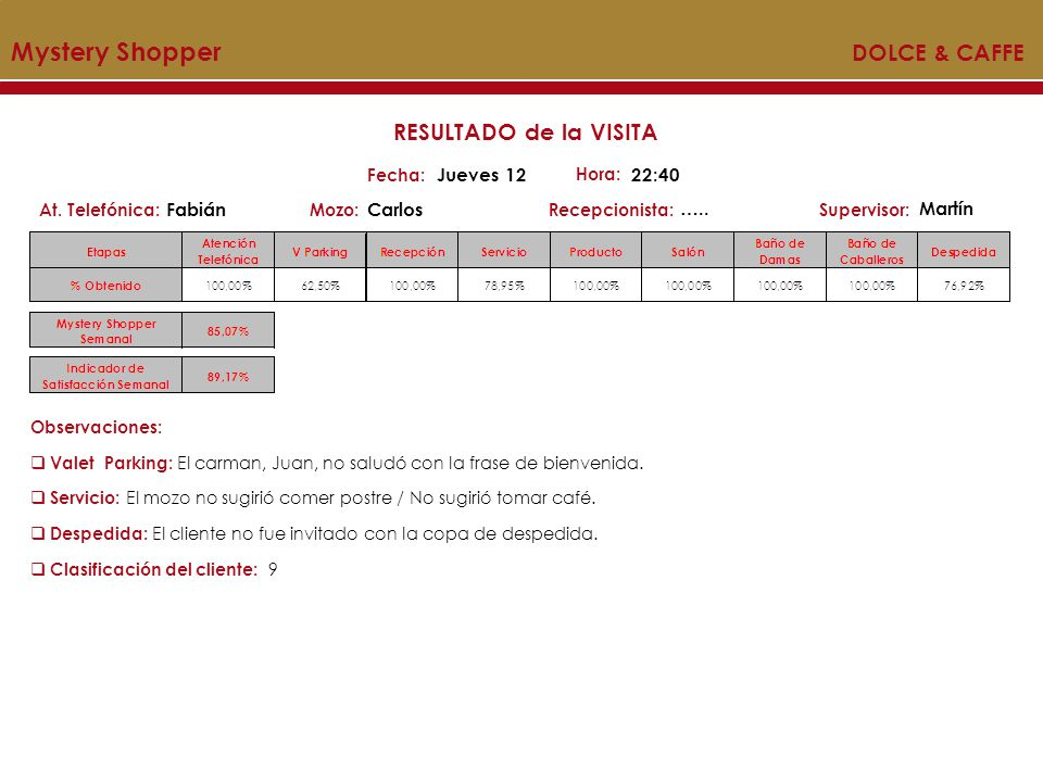 MYSTERY SHOPPER Acumulado Mystery Shopper DOLCE & CAFFE