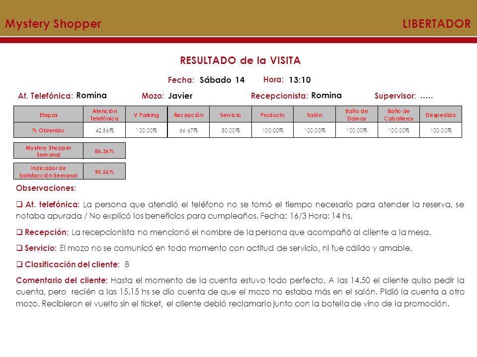 Mystery Shopper LIBERTADOR MYSTERY SHOPPER Acumulado