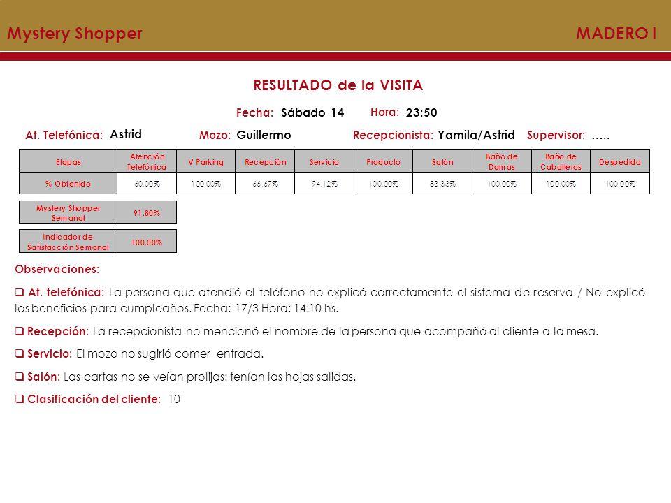 MYSTERY SHOPPER Acumulado Mystery Shopper MADERO I