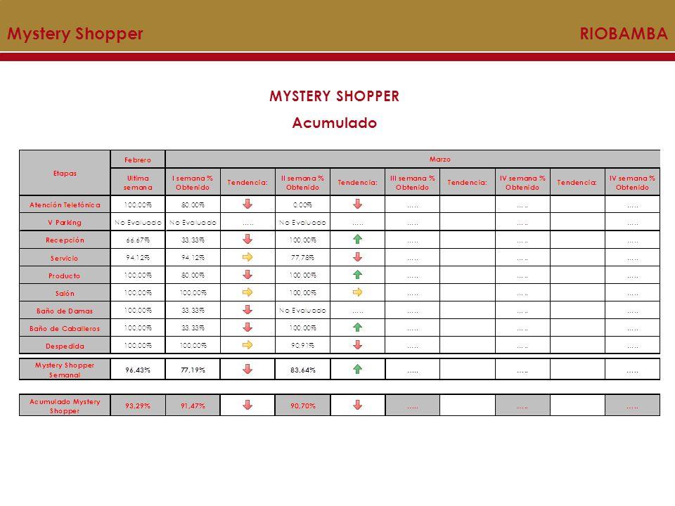 INDICADOR DE SATISFACCION Acumulado Mystery Shopper RIOBAMBA