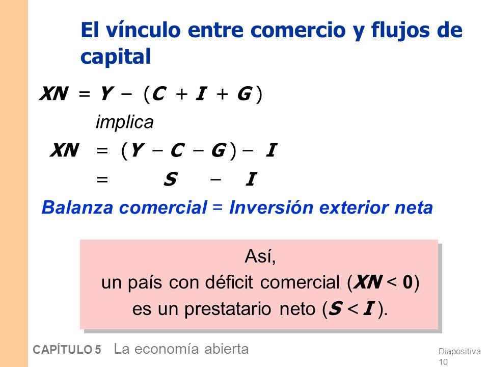 Diapositiva 10 CAPÍTULO 5 La economía abierta El vínculo entre comercio y flujos de capital XN = Y – (C + I + G ) implica XN = (Y – C – G ) – I = S – I Balanza comercial = Inversión exterior neta Así, un país con déficit comercial ( XN < 0) es un prestatario neto ( S < I ).
