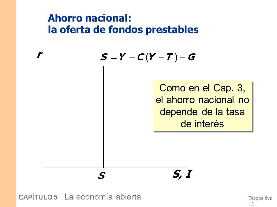 Diapositiva 13 CAPÍTULO 5 La economía abierta Ahorro nacional: la oferta de fondos prestables r S, I Como en el Cap.
