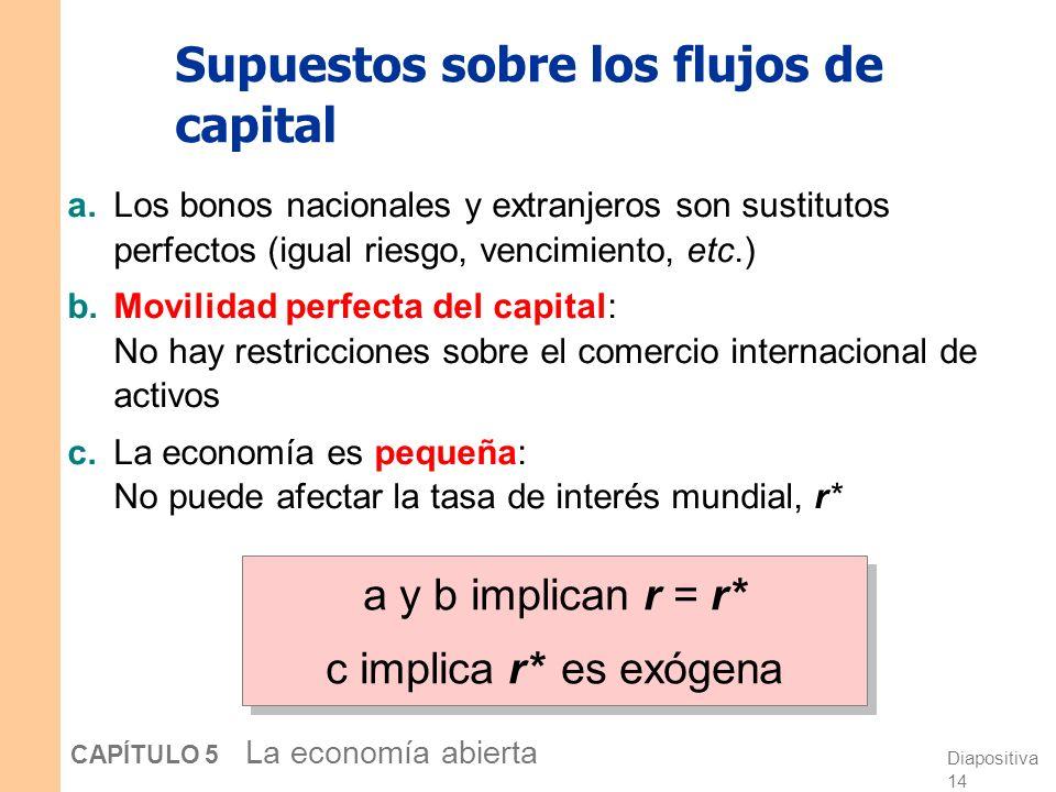 Diapositiva 14 CAPÍTULO 5 La economía abierta Supuestos sobre los flujos de capital a.Los bonos nacionales y extranjeros son sustitutos perfectos (igual riesgo, vencimiento, etc.) b.Movilidad perfecta del capital: No hay restricciones sobre el comercio internacional de activos c.La economía es pequeña: No puede afectar la tasa de interés mundial, r* a y b implican r = r* c implica r* es exógena a y b implican r = r* c implica r* es exógena