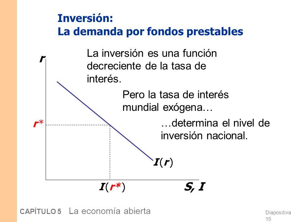 Diapositiva 15 CAPÍTULO 5 La economía abierta Inversión: La demanda por fondos prestables La inversión es una función decreciente de la tasa de interés.