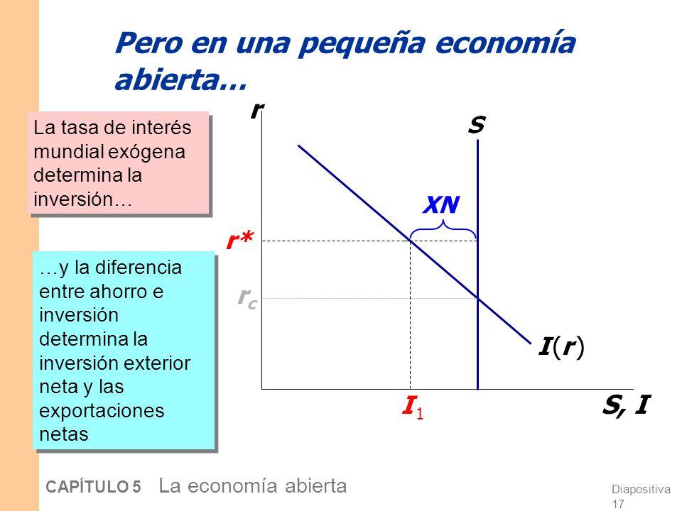 Diapositiva 17 CAPÍTULO 5 La economía abierta Pero en una pequeña economía abierta… r S, I I (r )I (r ) rcrc r* I 1I 1 La tasa de interés mundial exógena determina la inversión… …y la diferencia entre ahorro e inversión determina la inversión exterior neta y las exportaciones netas XN