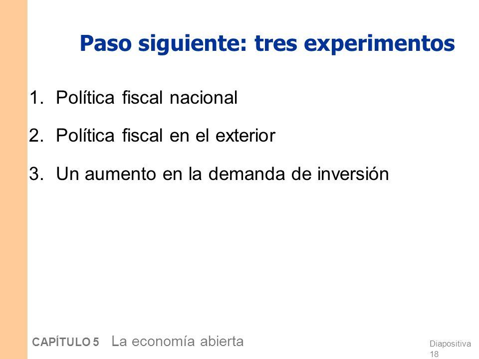 Diapositiva 18 CAPÍTULO 5 La economía abierta Paso siguiente: tres experimentos 1.Política fiscal nacional 2.Política fiscal en el exterior 3.