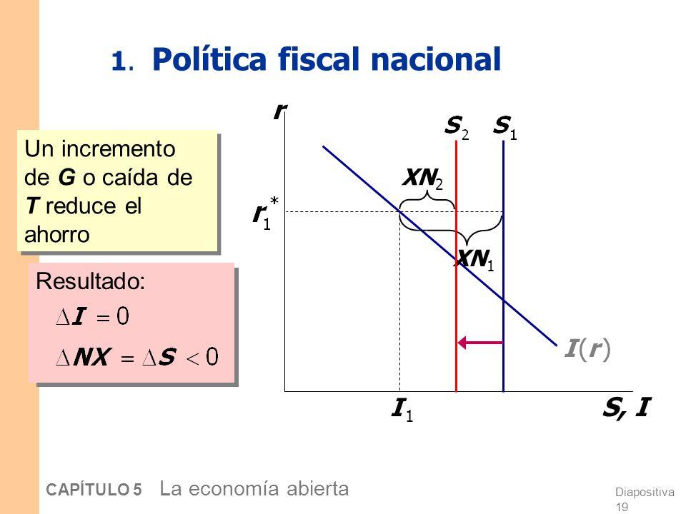 Diapositiva 19 CAPÍTULO 5 La economía abierta 1.